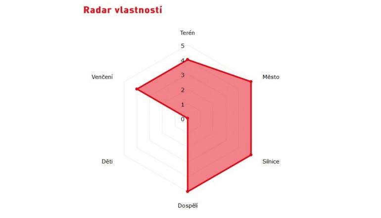 Český-Sport.cz - detail