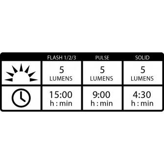Světlo zadní Lezyne Femto USB